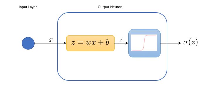 internals of a single neuron network
